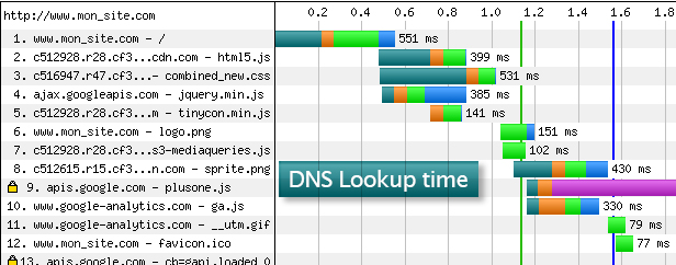 DNS lookup time