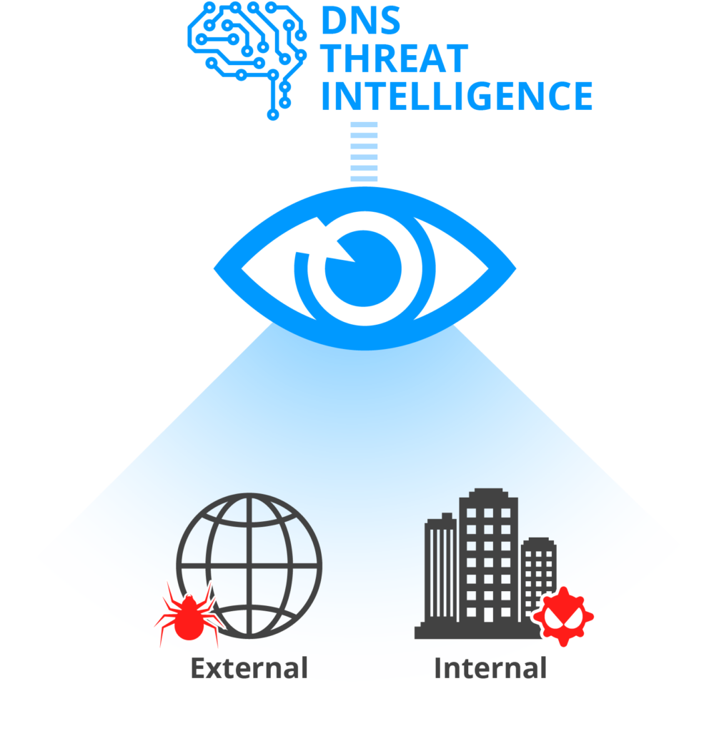 Holistic Threat Intelligence
