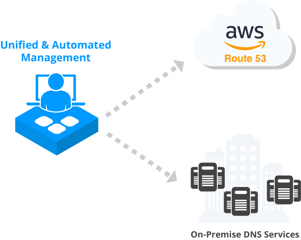 Unified&Automated AWS Management