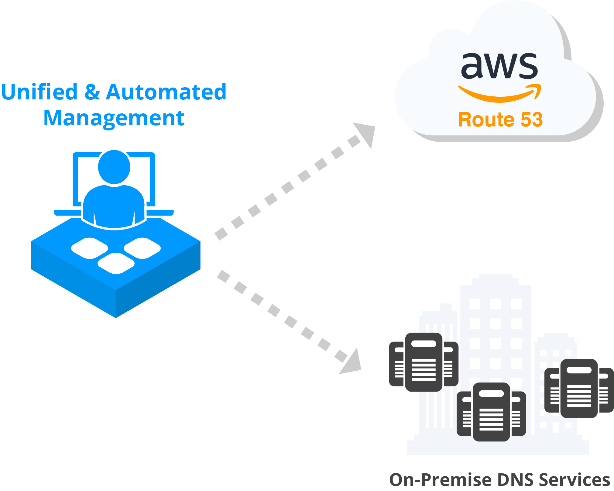 DNS Cloud - Secure Your Internet Visibility With AWS Route