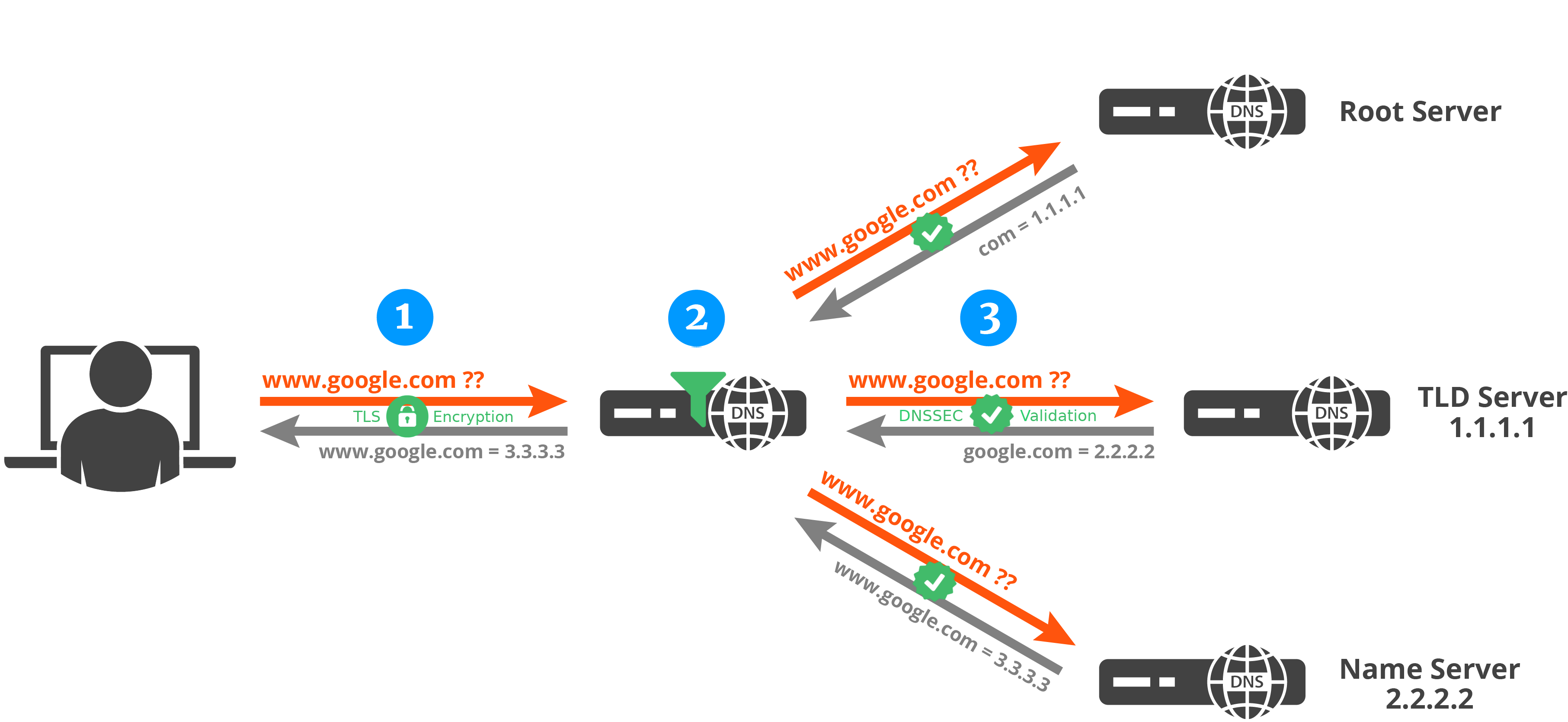 DOH DNS over Https filtering and resolution