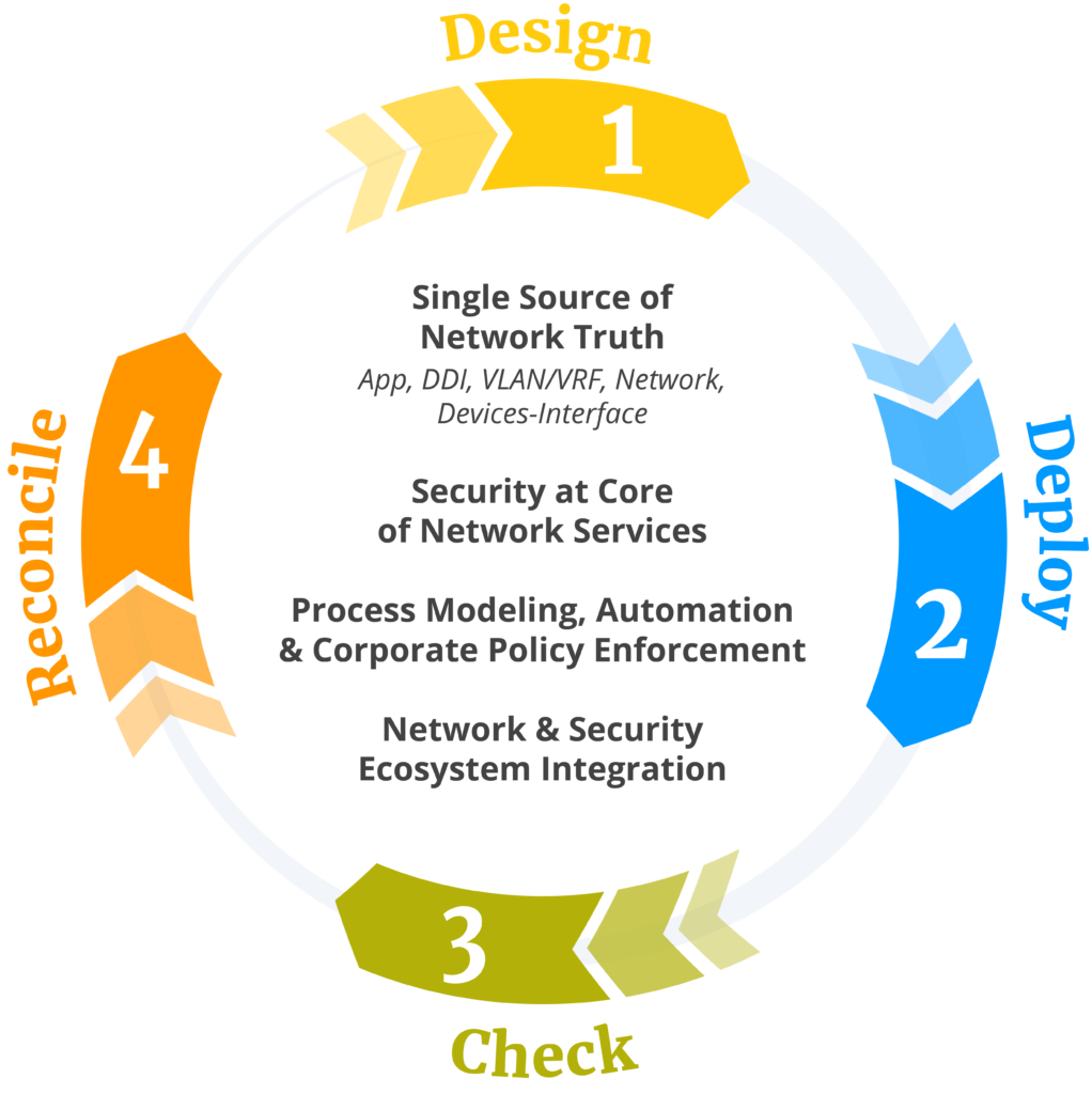 DDI Life-Cycle Management