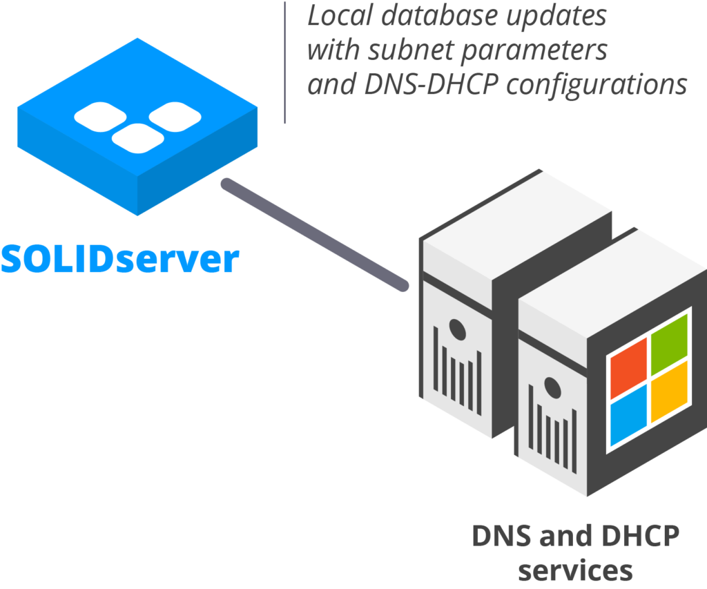 IPAM-DNS-DHCP_management_automation_v2