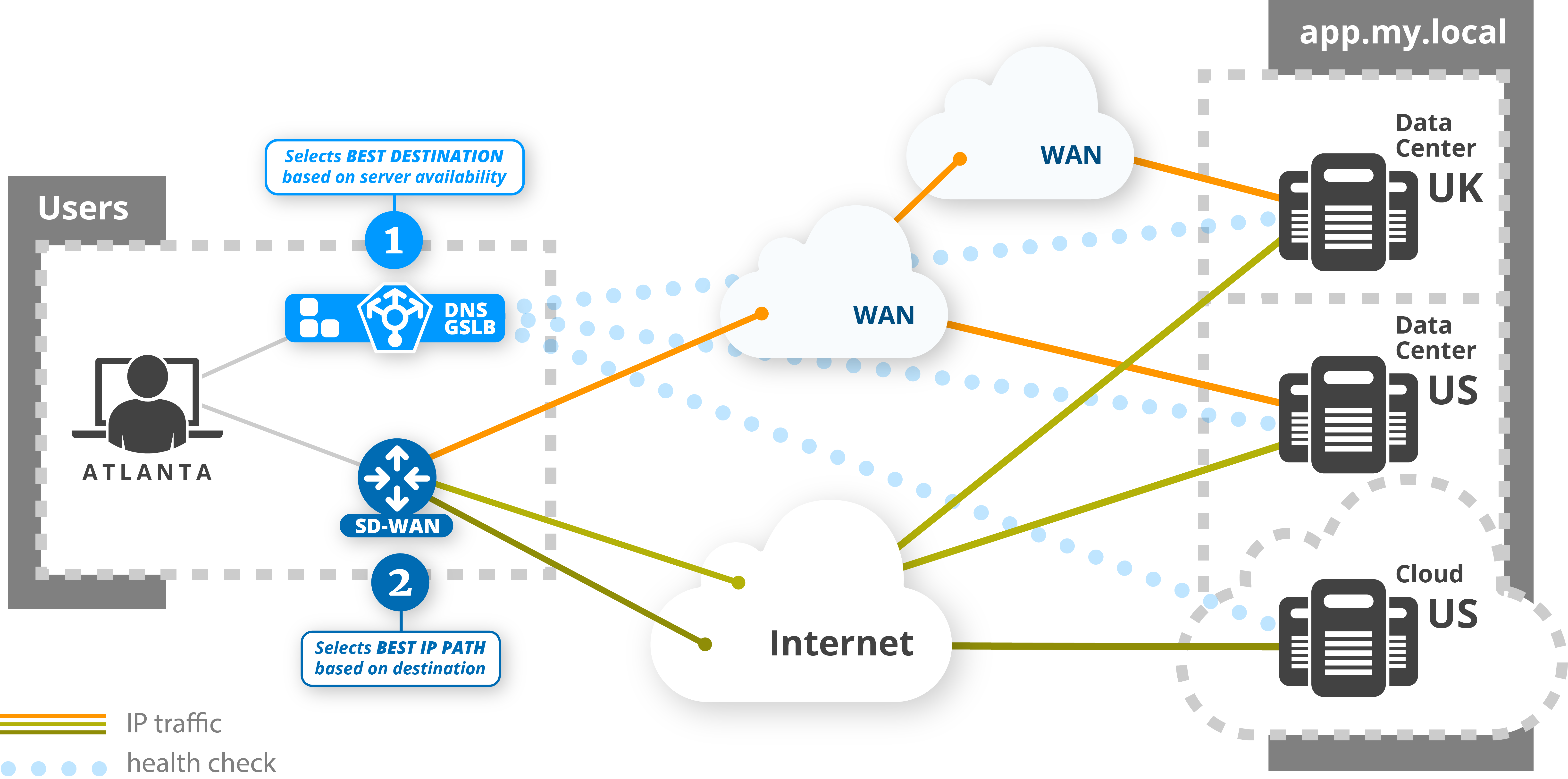 Enhancing Sd Wan Efficiency With Edge Dns Gslb For Improved Ux Efficientip