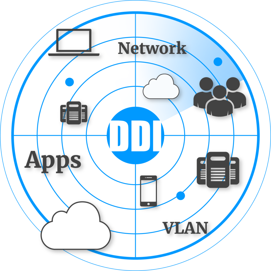 DDI_Data Collection_Identity Manager