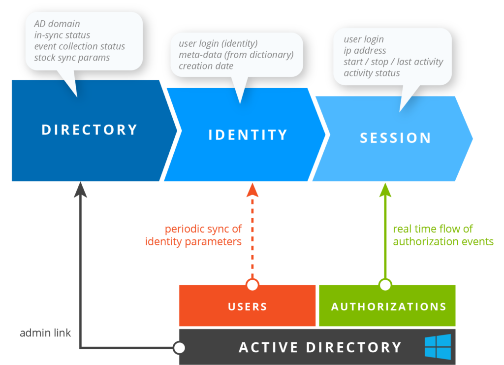 Network Identity Manager from EfficientIP includes Microsoft Active Directory (AD) by default