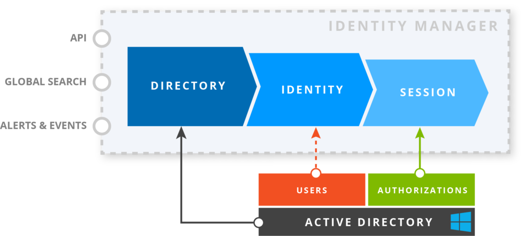 IDmanager_Active directory_Main features