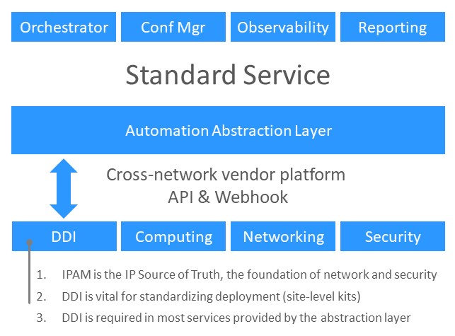 Illustration of how DDI connects within the network automation abstraction layer