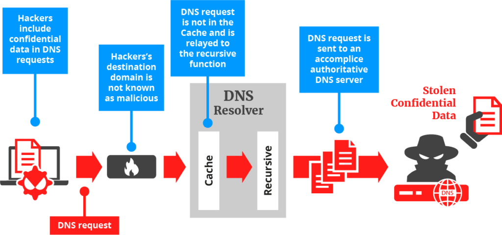 How data is exfiltrated via DNS