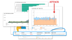 data security assessment monitoring