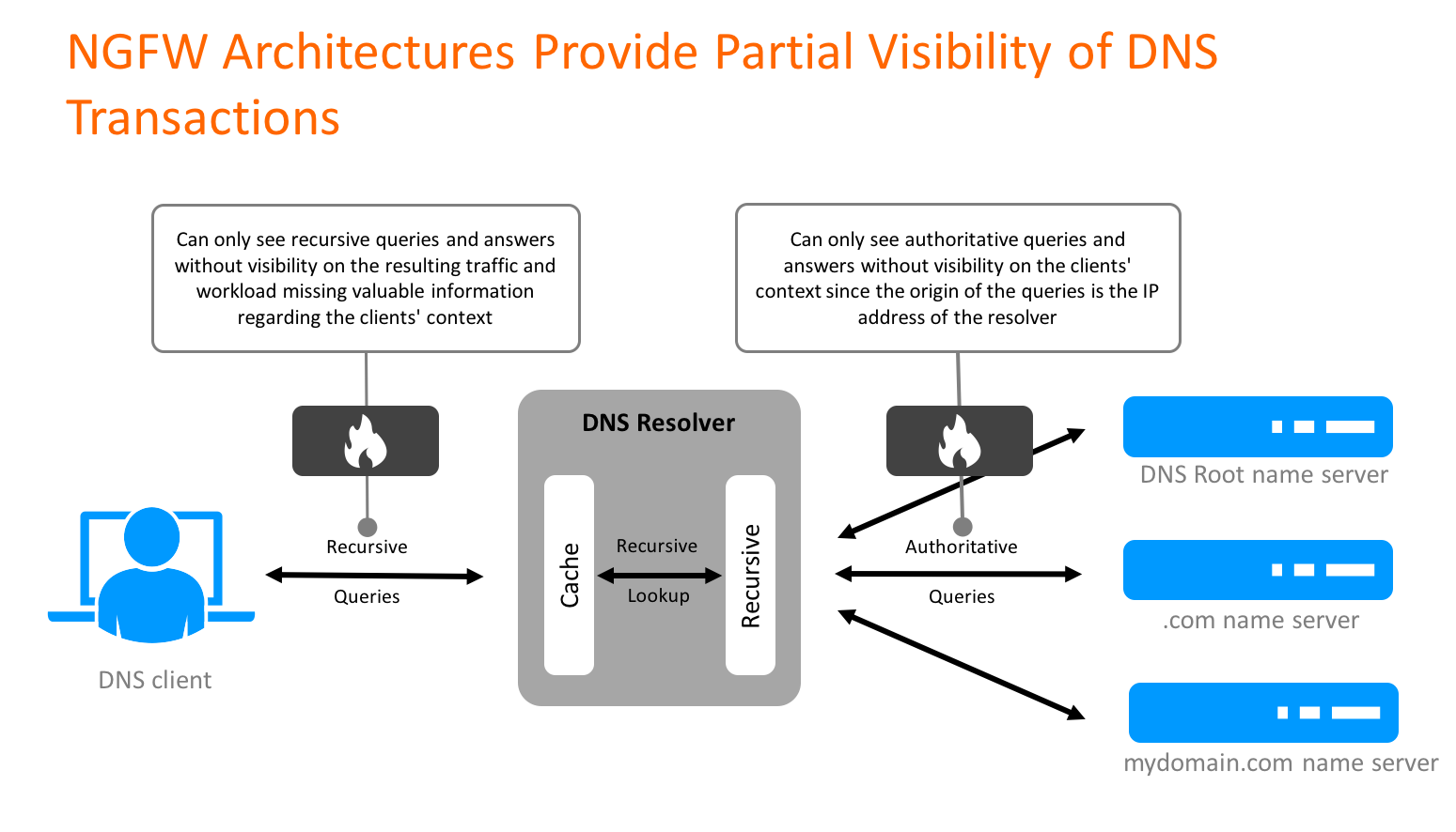 NGFW ArchitecturesProvide Partial Visibility of DNS Transactions