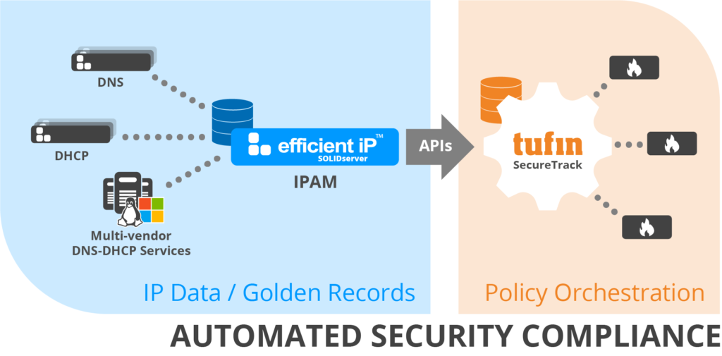 Tufin SecureTrack Integration with EfficientIP