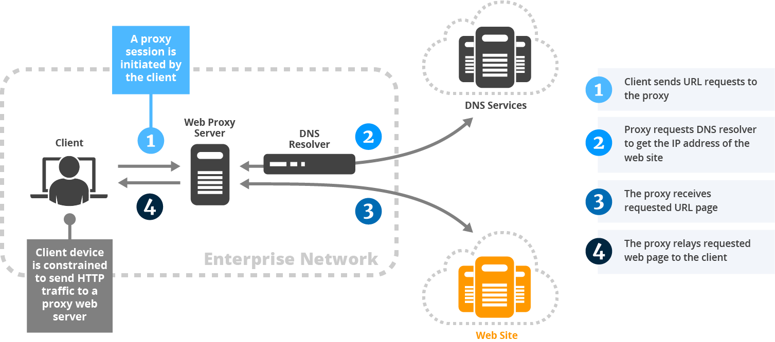 How does web proxy work